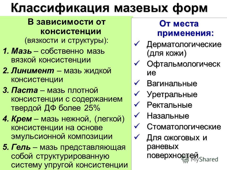 Классификация мазевых форм В зависимости от консистенции (вязкости и структуры): 1.Мазь – собственно мазь вязкой консистенции 2.Линимент – мазь жидкой консистенции 3.Паста – мазь плотной консистенции с содержанием твердой ДФ более 25% 4.Крем – мазь н