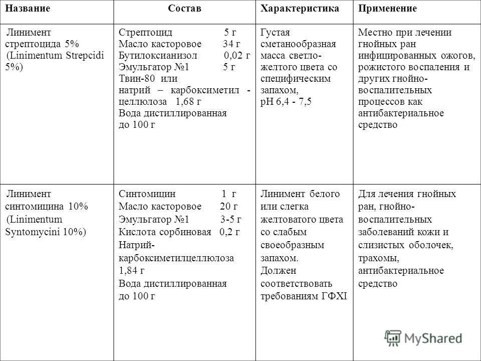 НазваниеСоставХарактеристикаПрименение Линимент стрептоцида 5% (Linimentum Strepcidi 5%) Стрептоцид 5 г Масло касторовое 34 г Бутилоксианизол 0,02 г Эмульгатор 1 5 г Твин-80 или натрий – карбоксиметил - целлюлоза 1,68 г Вода дистиллированная до 100 г