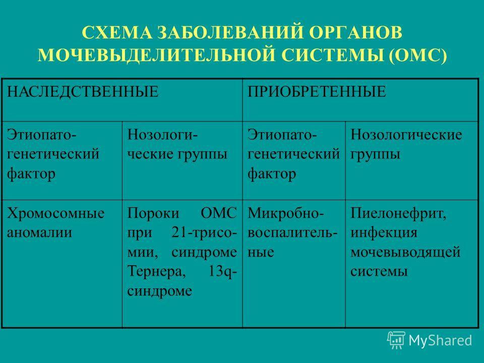 СХЕМА ЗАБОЛЕВАНИЙ ОРГАНОВ МОЧЕВЫДЕЛИТЕЛЬНОЙ СИСТЕМЫ (ОМС) НАСЛЕДСТВЕННЫЕПРИОБРЕТЕННЫЕ Этиопато- генетический фактор Нозологи- ческие группы Этиопато- генетический фактор Нозологические группы Хромосомные аномалии Пороки ОМС при 21-трисо- мии, синдром