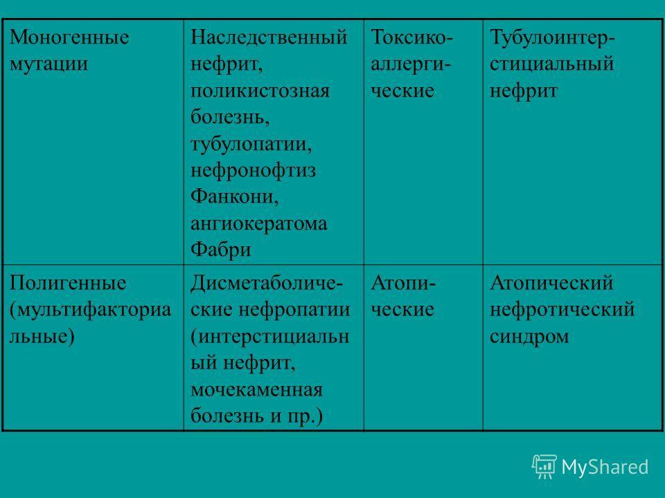 Моногенные мутации Наследственный нефрит, поликистозная болезнь, тубулопатии, нефронофтиз Фанкони, ангиокератома Фабри Токсико- аллерги- ческие Тубулоинтер- стициальный нефрит Полигенные (мультифакториа льные) Дисметаболиче- ские нефропатии (интерсти