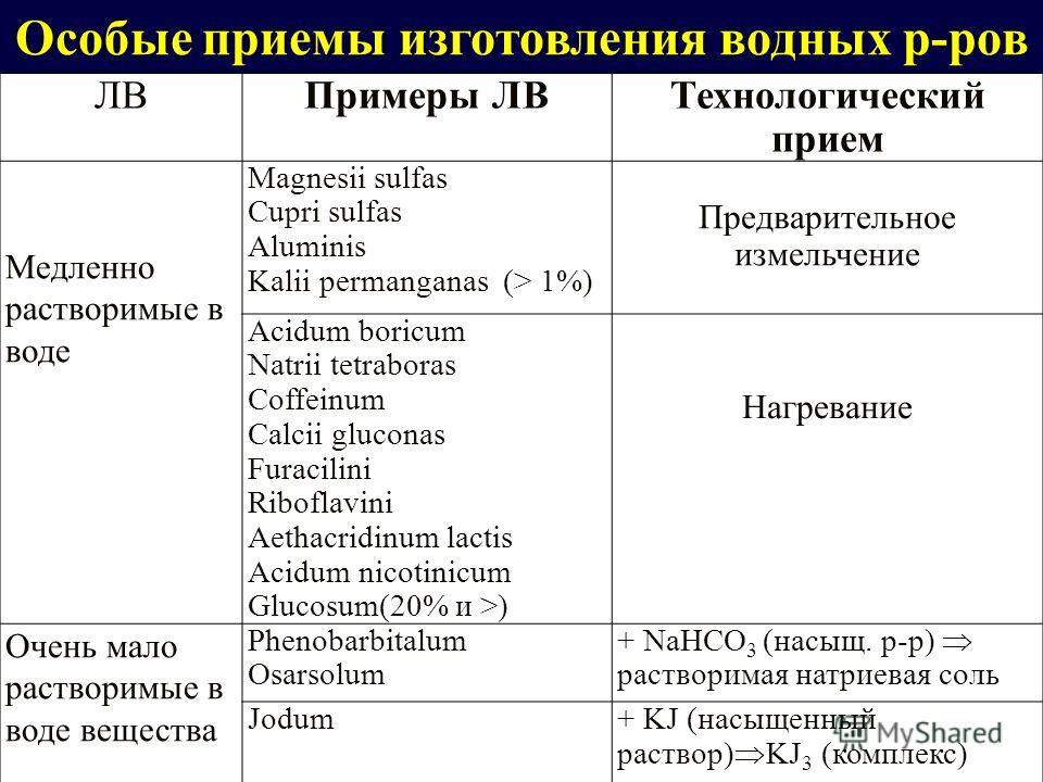ЛВПримеры ЛВТехнологический прием Медленно растворимые в воде Magnesii sulfas Cupri sulfas Aluminis Kalii permanganas (> 1%) Предварительное измельчение Acidum boricum Natrii tetraboras Coffeinum Calcii gluconas Furacilini Riboflavini Aethacridinum l