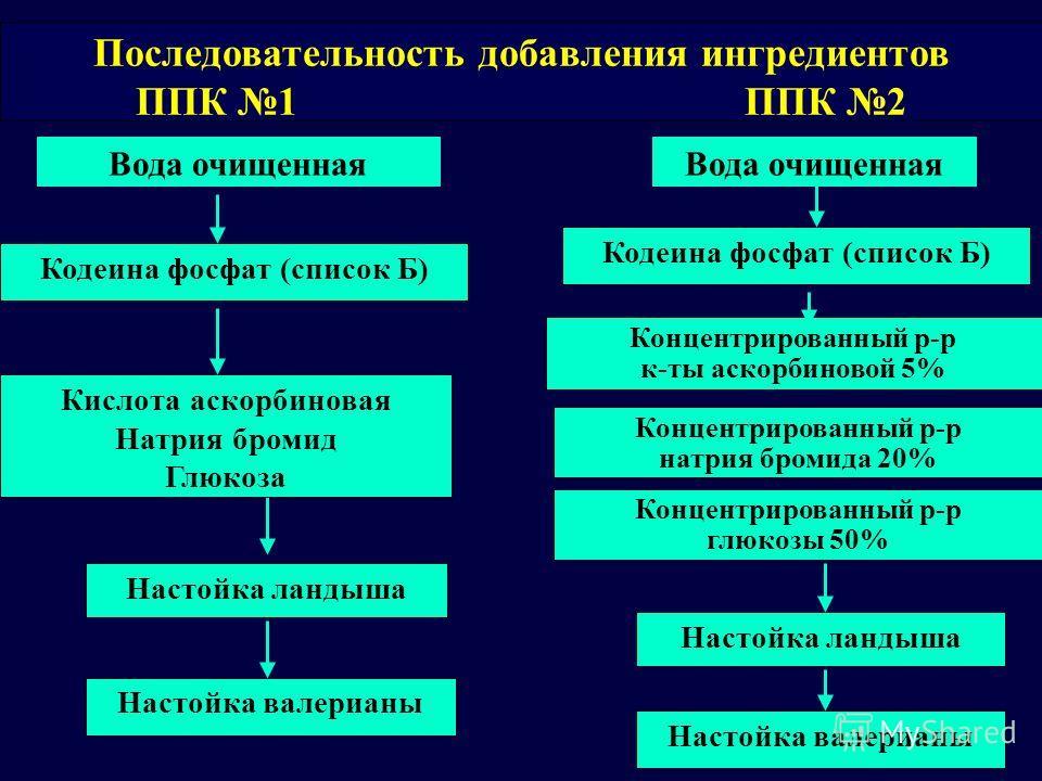 Вода очищенная Кодеина фосфат (список Б) Настойка ландыша Настойка валерианы Концентрированный р-р к-ты аскорбиновой 5% Концентрированный р-р натрия бромида 20% Кислота аскорбиновая Натрия бромид Глюкоза Последовательность добавления ингредиентов ППК