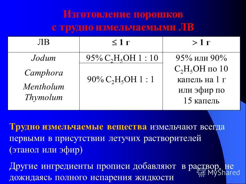 Изготовление порошков с трудно измельчаемыми ЛВ ЛВ 1 г Jodum 95% C 2 H 5 OH 1 : 1095% или 90% C 2 H 5 OH по 10 капель на 1 г или эфир по 15 капель Camphora 90% C 2 H 5 OH 1 : 1 Mentholum Thymolum Трудно измельчаемые вещества Трудно измельчаемые вещес