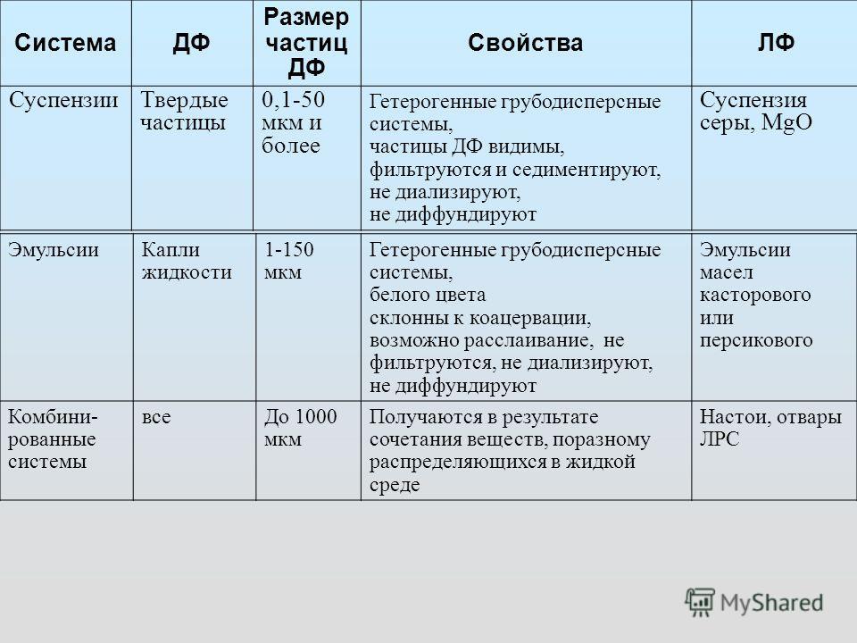 СистемаДФ Размер частиц ДФ СвойстваЛФ СуспензииТвердые частицы 0,1-50 мкм и более Гетерогенные грубодисперсные системы, частицы ДФ видимы, фильтруются и седиментируют, не диализируют, не диффундируют Суспензия серы, MgO ЭмульсииКапли жидкости 1-150 м