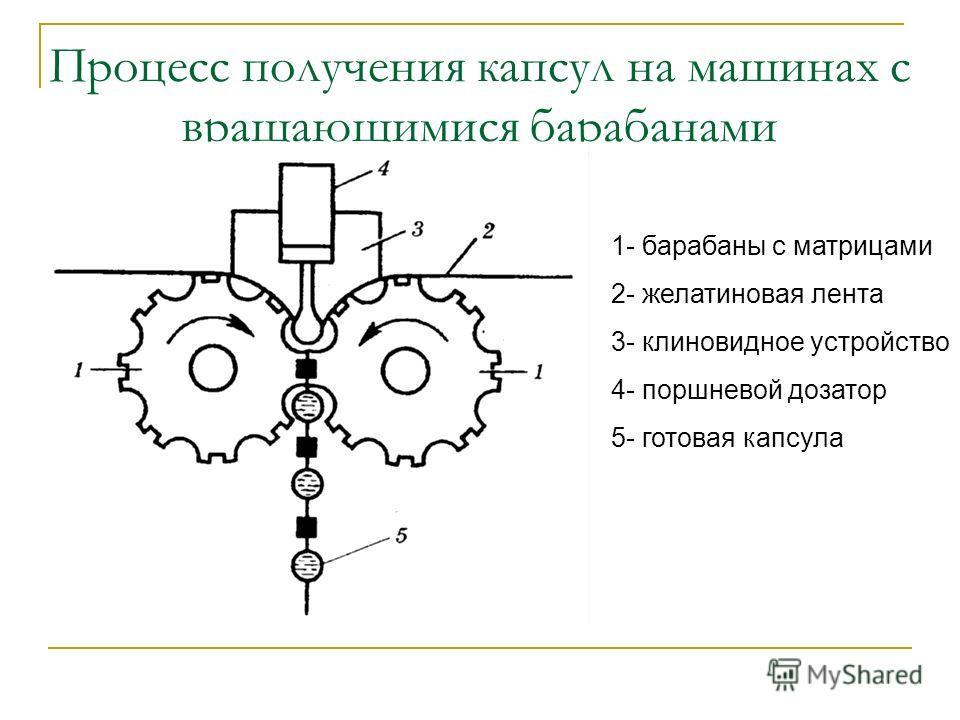 Процесс получения капсул на машинах с вращающимися барабанами 1- барабаны с матрицами 2- желатиновая лента 3- клиновидное устройство 4- поршневой дозатор 5- готовая капсула
