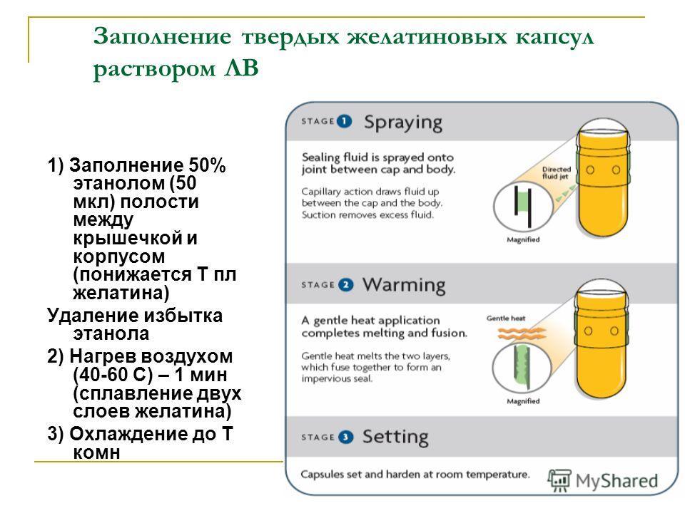 Заполнение твердых желатиновых капсул раствором ЛВ 1) Заполнение 50% этанолом (50 мкл) полости между крышечкой и корпусом (понижается Т пл желатина) Удаление избытка этанола 2) Нагрев воздухом (40-60 С) – 1 мин (сплавление двух слоев желатина) 3) Охл