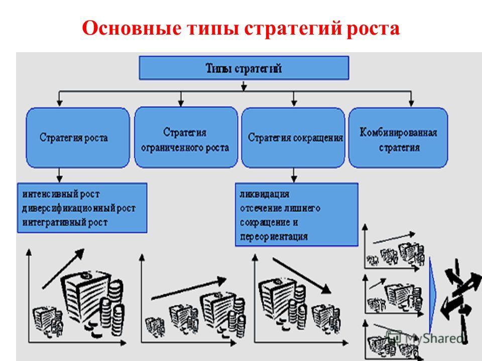 Виды стратегий Деловые стратеги (бизнес-стратегии) – стратегии единичного бизнеса