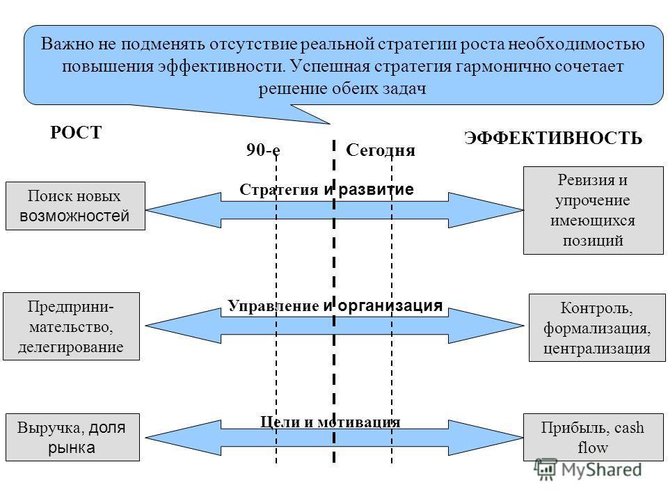 Развитие продукта Преимущества: разработка нового продукта играет важную роль в определении прибыльности на более поздних стадиях его жизненного цикла; она может дать побочные эффекты с точки зрения производственного процесса (например, усовершенство
