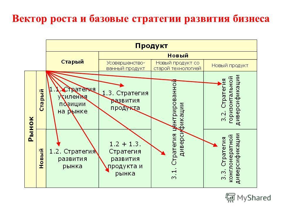 Основные типы стратегий роста