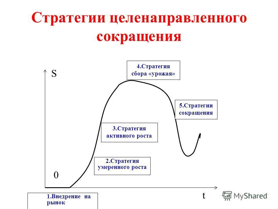 Стратегии целенаправленного сокращения