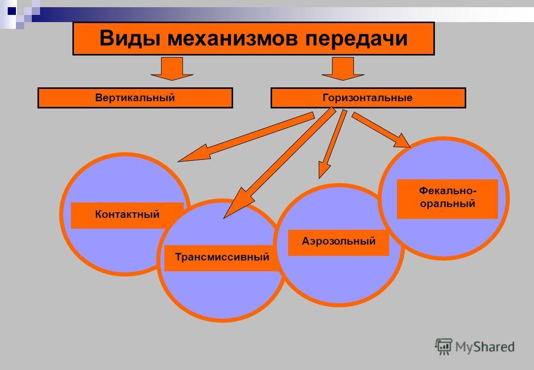 Контактный ТрансмиссивныйАэрозольный Виды механизмов передачи ГоризонтальныеВертикальный Фекально- оральный