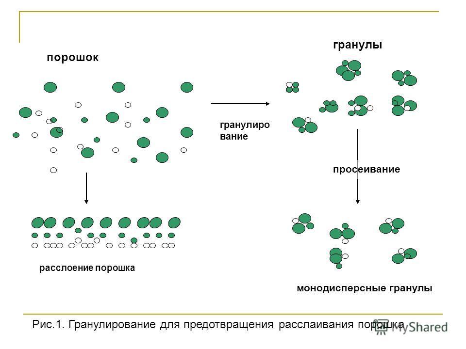 порошок расслоение порошка гранулиро вание просеивание гранулы монодисперсные гранулы Рис.1. Гранулирование для предотвращения расслаивания порошка