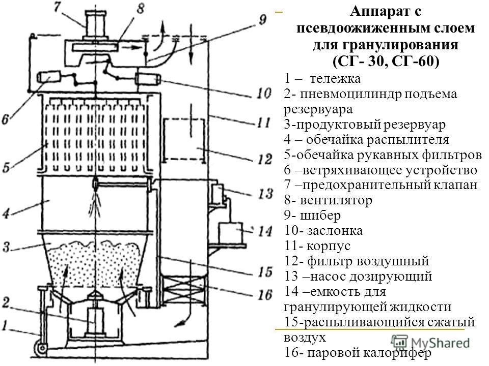 Аппарат с псевдоожиженным слоем для гранулирования (СГ- 30, СГ-60) 1 – тележка 2- пневмоцилиндр подъема резервуара 3-продуктовый резервуар 4 – обечайка распылителя 5-обечайка рукавных фильтров 6 –встряхивающее устройство 7 –предохранительный клапан 8