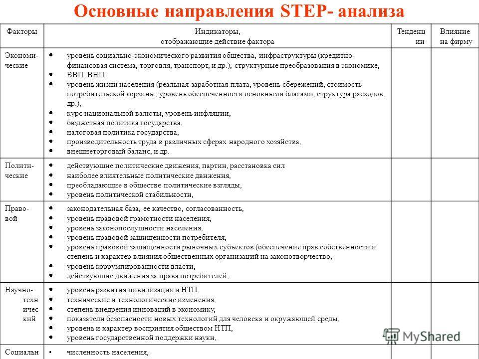 Основные направления STEP- анализа ФакторыИндикаторы, отображающие действие фактора Тенденц ии Влияние на фирму Экономи- ческие уровень социально-экономического развития общества, инфраструктуры (кредитно- финансовая система, торговля, транспорт, и д