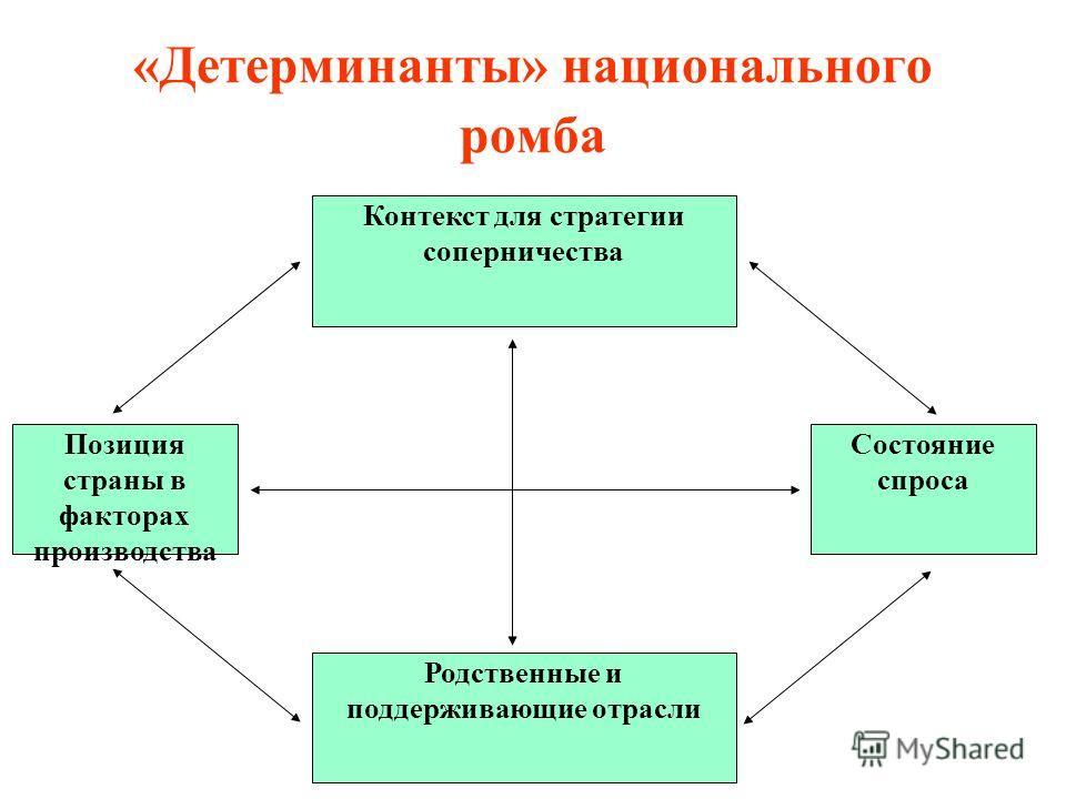 «Детерминанты» национального ромба Контекст для стратегии соперничества Родственные и поддерживающие отрасли Состояние спроса Позиция страны в факторах производства