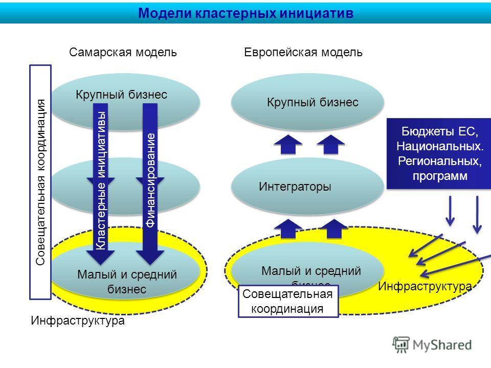 Инфраструктура Модели кластерных инициатив Кластерные инициативы Малый и средний бизнес Крупный бизнес Финансирование Бюджеты ЕС, Национальных. Региональных, программ Бюджеты ЕС, Национальных. Региональных, программ Малый и средний бизнес Крупный биз