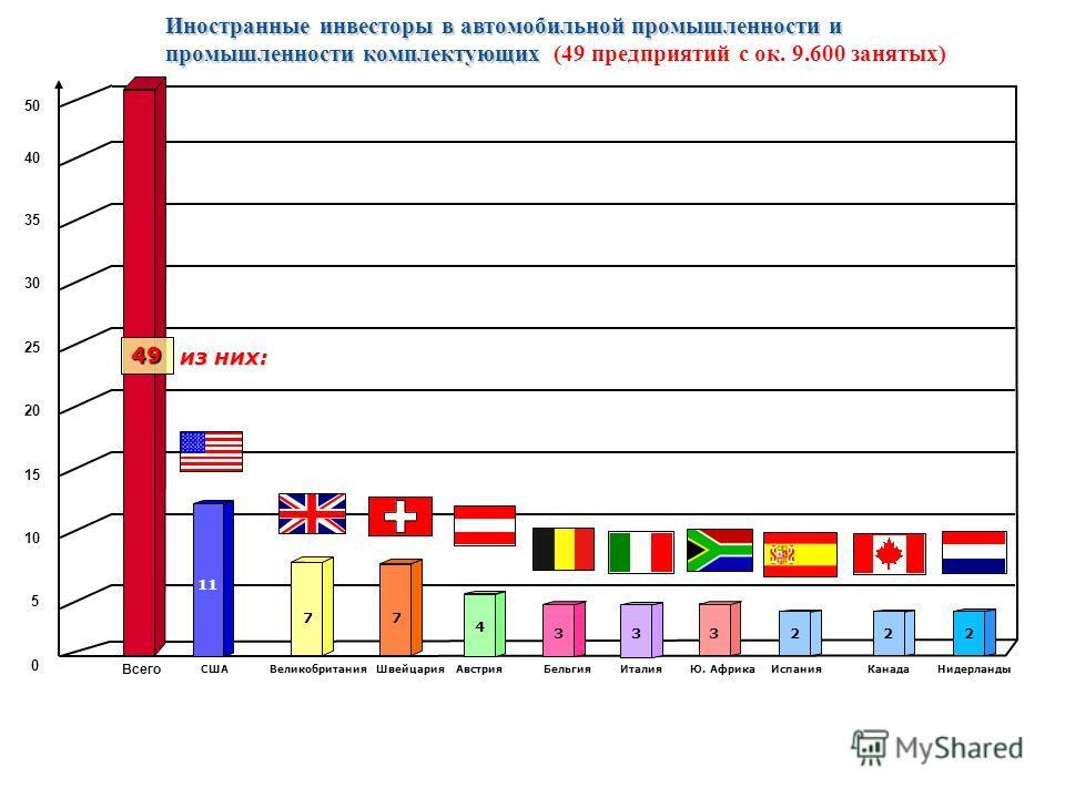 90 Иностранные инвесторы в автомобильной промышленности и промышленности комплектующих Иностранные инвесторы в автомобильной промышленности и промышленности комплектующих (49 предприятий с ок. 9.600 занятых) СШААвстрияБельгия Всего 0 5 10 15 20 25 30
