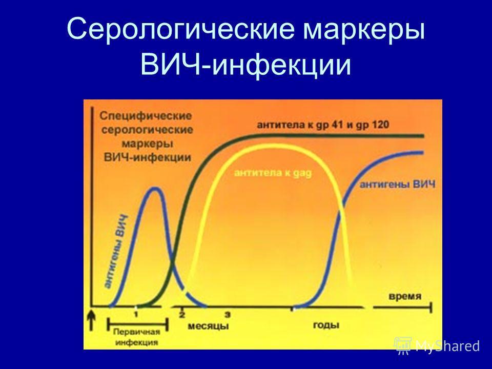 Серологические маркеры ВИЧ-инфекции