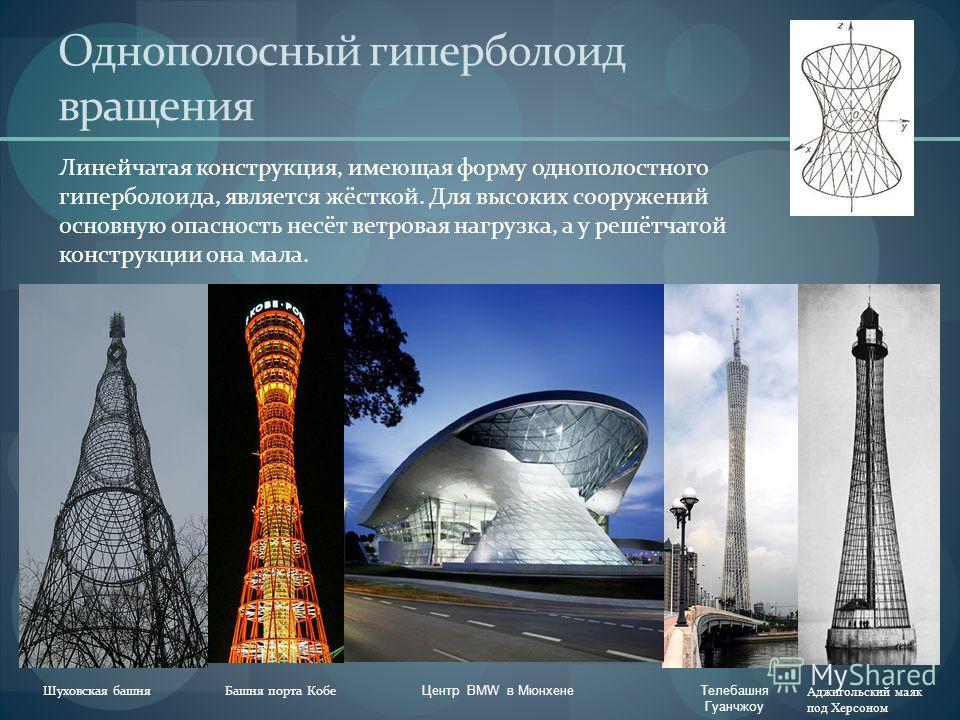 Тор Небоскреб Мэри-Экс, Лондон Торовые поверхности появились в современной проектах отчасти в связи с новыми идеями динамической архитектуры. «Здание-Яйцо» в Индии, проект Дубай-променад отель, проект. Жить в отеле, который вращается как настоящее ко