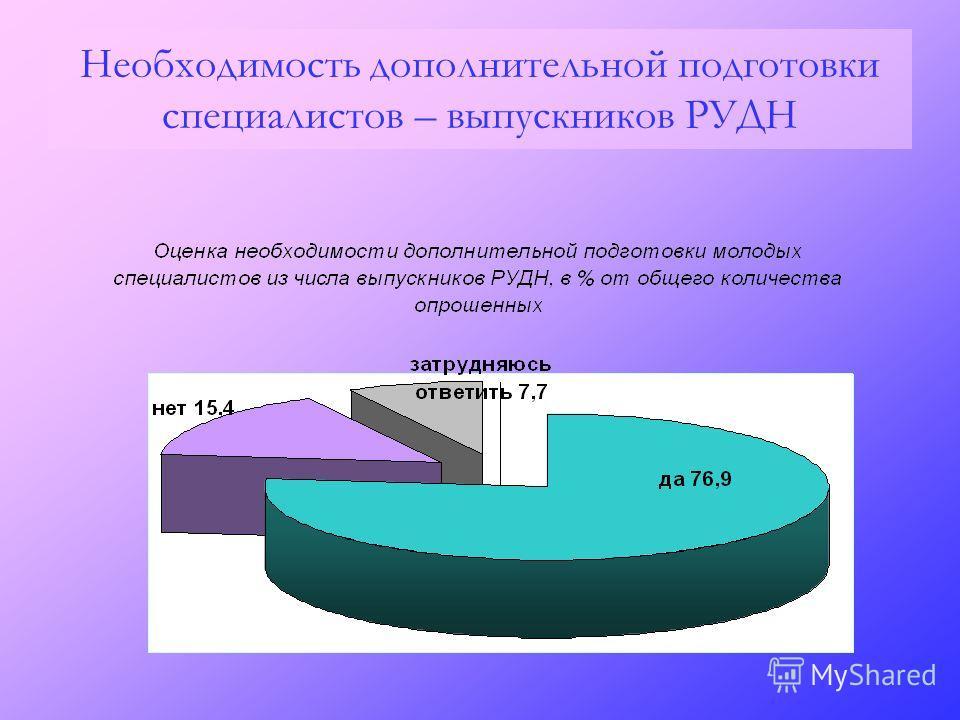 Необходимость дополнительной подготовки специалистов – выпускников РУДН