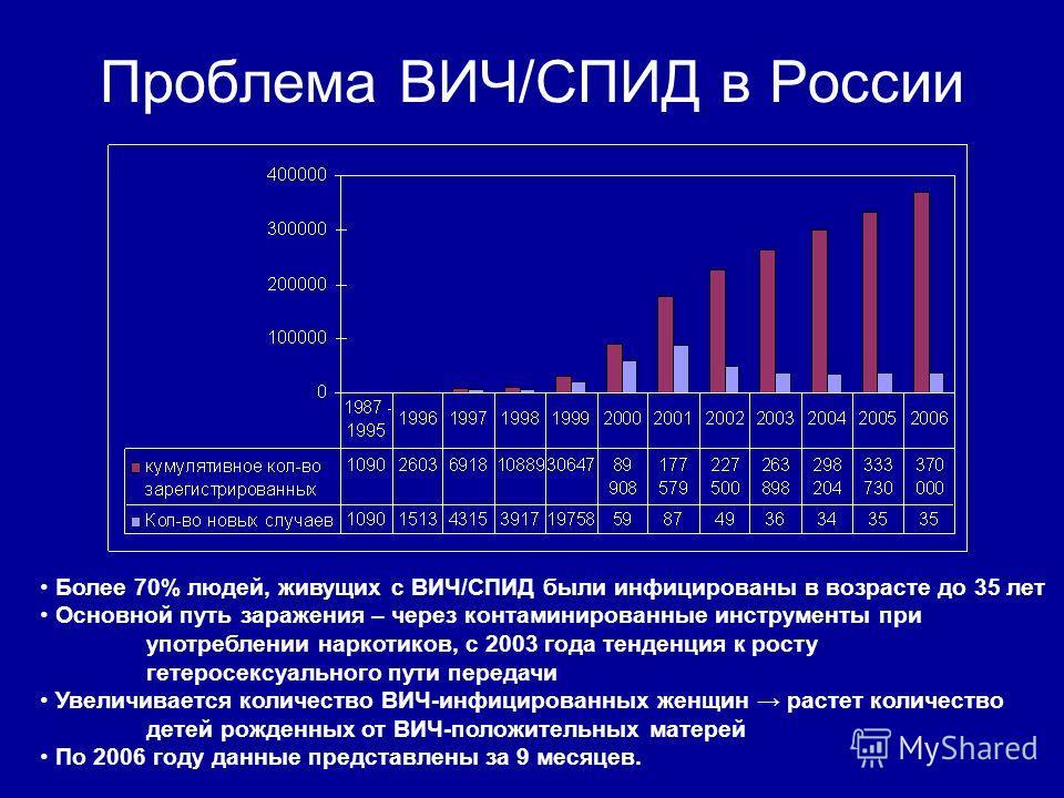 Проблема ВИЧ/СПИД в России Более 70% людей, живущих с ВИЧ/СПИД были инфицированы в возрасте до 35 лет Основной путь заражения – через контаминированные инструменты при употреблении наркотиков, с 2003 года тенденция к росту гетеросексуального пути пер