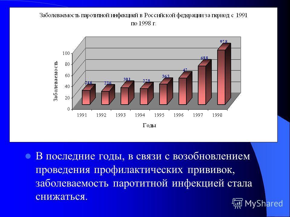В последние годы, в связи с возобновлением проведения профилактических прививок, заболеваемость паротитной инфекцией стала снижаться.