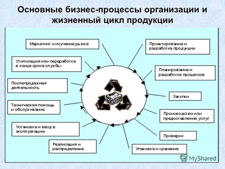 15 Основные бизнес-процессы организации и жизненный цикл продукции