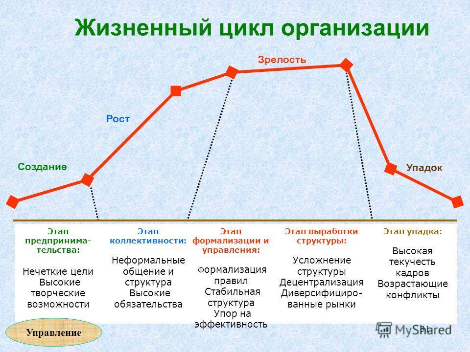 Этапы жизненного пути связаны с