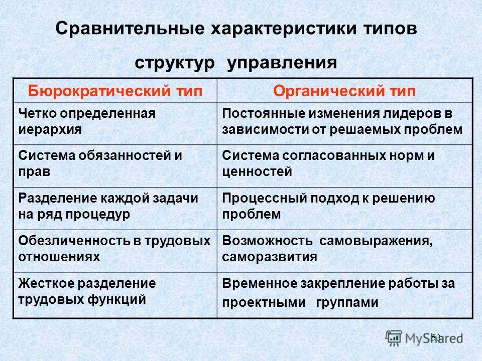 53 Сравнительные характеристики типов структур управления Бюрократический типОрганический тип Четко определенная иерархия Постоянные изменения лидеров в зависимости от решаемых проблем Система обязанностей и прав Система согласованных норм и ценносте