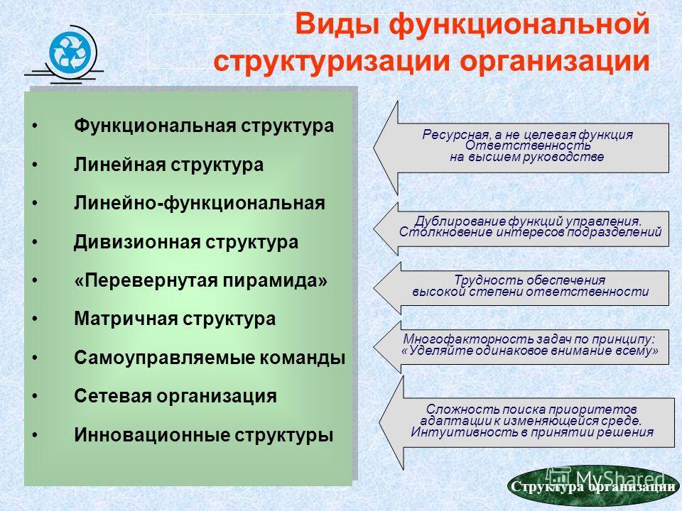 56 Виды функциональной структуризации организации Функциональная структура Линейная структура Линейно-функциональная Дивизионная структура «Перевернутая пирамида» Матричная структура Самоуправляемые команды Сетевая организация Инновационные структуры