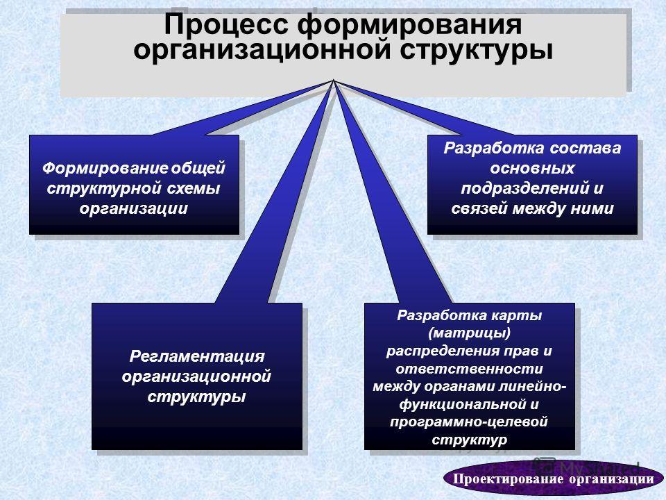58 Процесс формирования организационной структуры Регламентация организационной структуры Разработка состава основных подразделений и связей между ними Формирование общей структурной схемы организации Разработка карты (матрицы) распределения прав и о