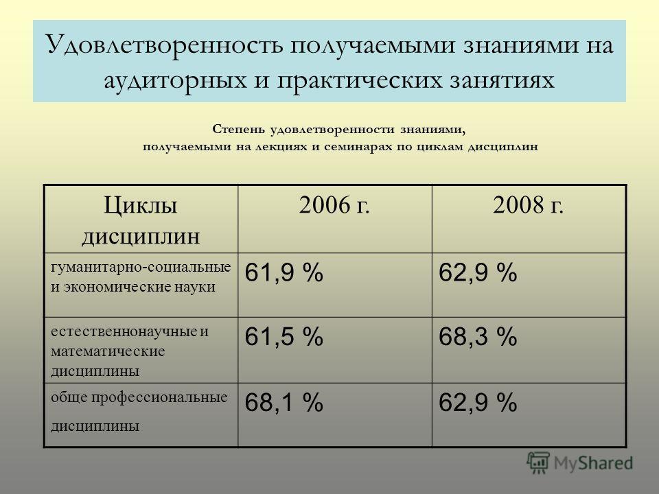 Удовлетворенность получаемыми знаниями на аудиторных и практических занятиях Степень удовлетворенности знаниями, получаемыми на лекциях и семинарах по циклам дисциплин Циклы дисциплин 2006 г.2008 г. гуманитарно-социальные и экономические науки 61,9 %