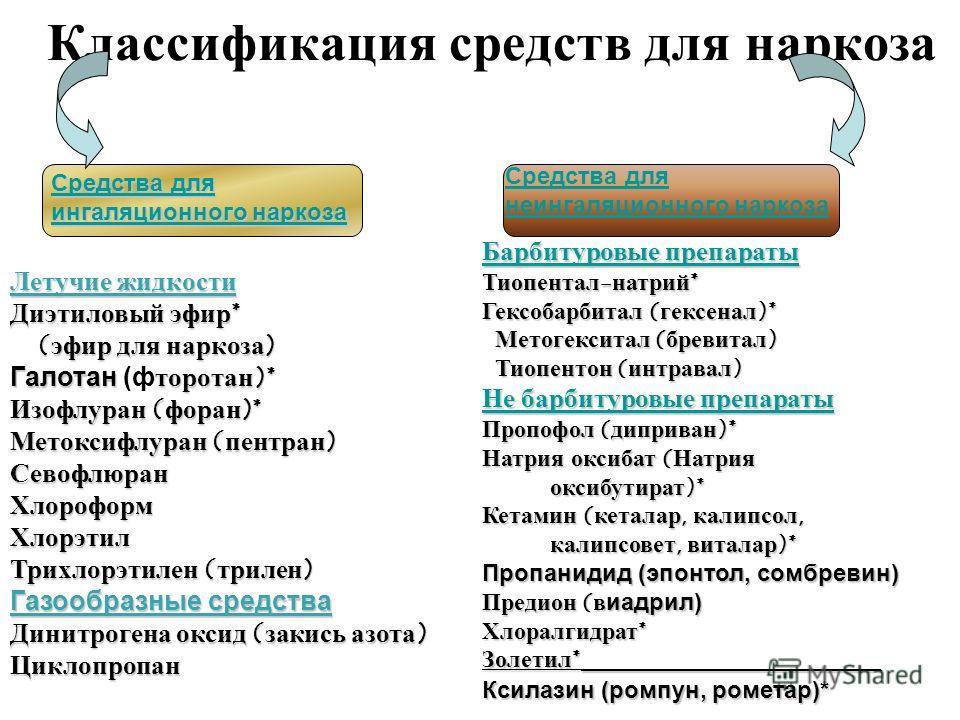 Классификация средств для наркоза Средства для ингаляционного наркоза Средства для ингаляционного наркоза Средства для неингаляционного наркоза Летучие жидкости Диэтиловый эфир* (эфир для наркоза) (эфир для наркоза) Галотанторотан)* Галотан (фторотан