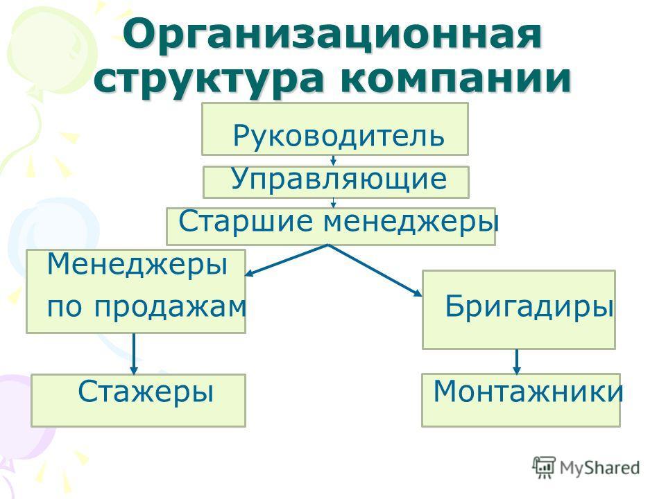 Организационная структура компании Руководитель Управляющие Старшие менеджеры Менеджеры по продажам Бригадиры Стажеры Монтажники