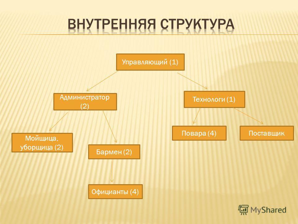 Управляющий (1) Администратор (2) Технологи (1) ПоставщикПовара (4) Мойщица, уборщица (2) Бармен (2) Официанты (4)