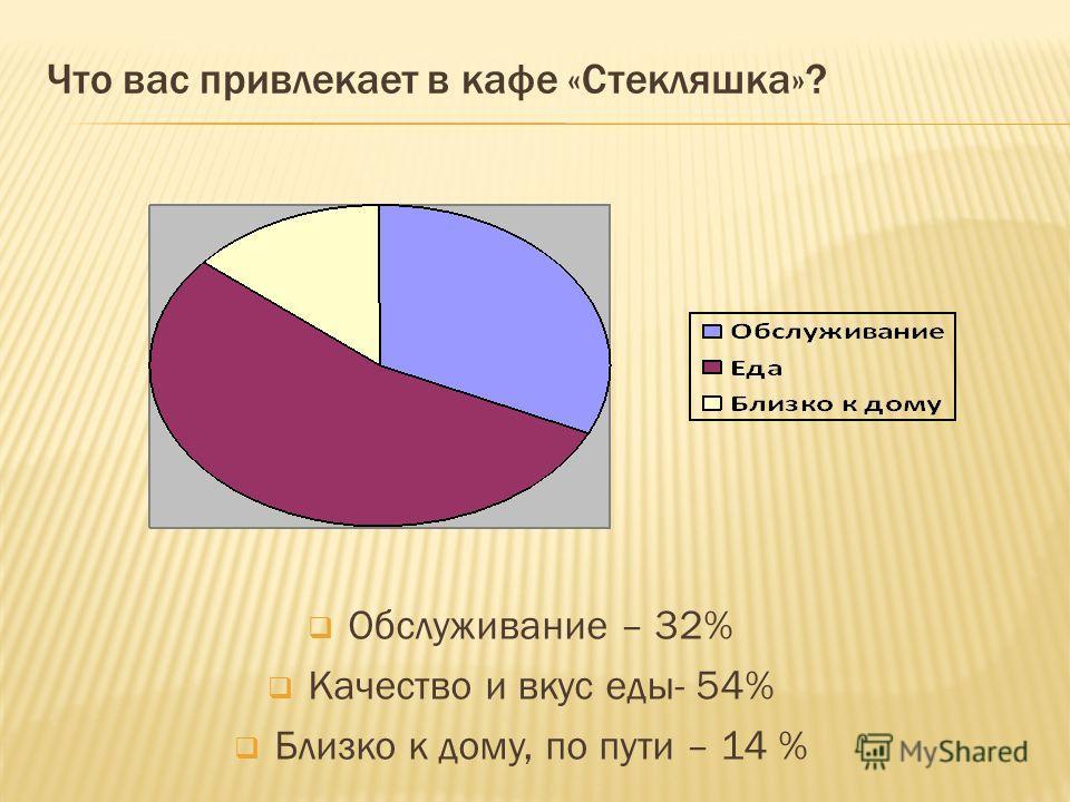 Что вас привлекает в кафе «Стекляшка»? Обслуживание – 32% Качество и вкус еды- 54% Близко к дому, по пути – 14 %