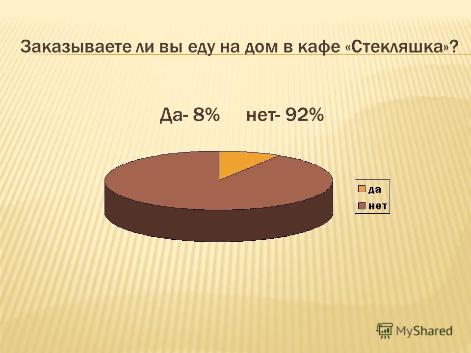 Заказываете ли вы еду на дом в кафе «Стекляшка»? Да- 8% нет- 92%