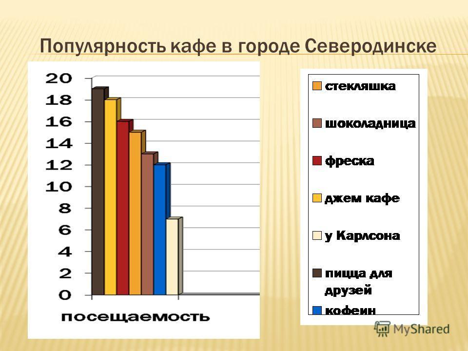 Популярность кафе в городе Северодинске