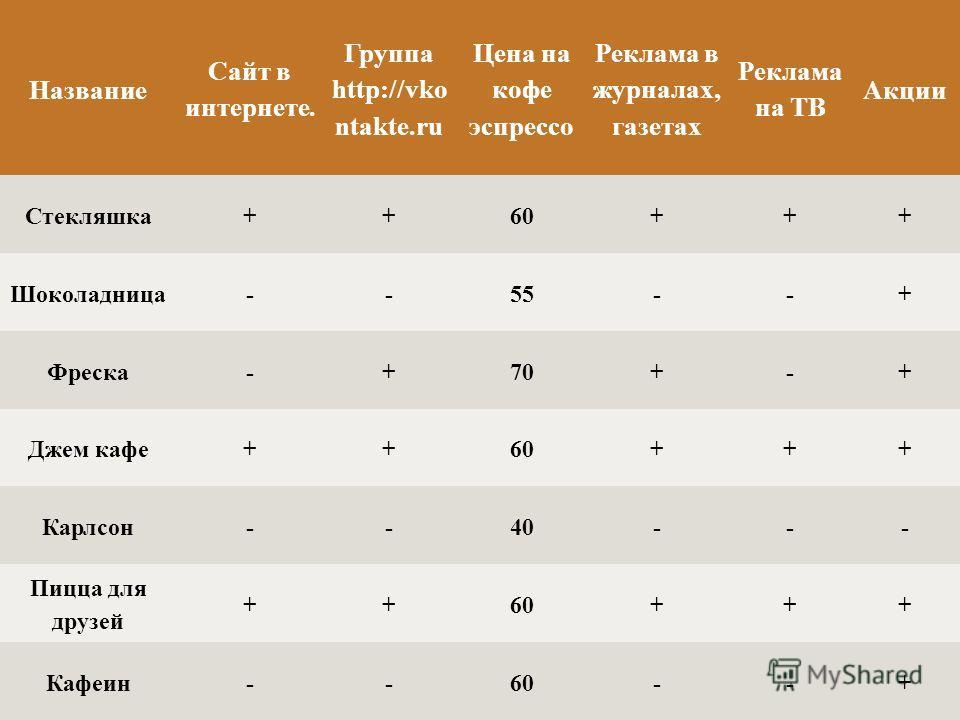 Название Сайт в интернете. Группа http://vko ntakte.ru Цена на кофе эспрессо Реклама в журналах, газетах Реклама на ТВ Акции Стекляшка++60+++ Шоколадница--55--+ Фреска-+70+-+ Джем кафе++60+++ Карлсон--40--- Пицца для друзей ++60+++ Кафеин--60--+