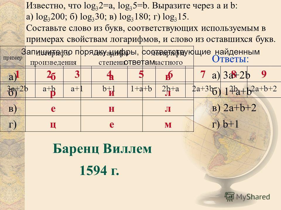 пример логарифм произведения логарифм степени логарифм частного а)бав б)рил в)енл г)цем Запишите по порядку цифры, соответствующие найденным ответам. 2a+b+22b2a+3b2b+a1+a+bb+1a+1a+ba+b3a+2b 987654321 Баренц Виллем 1594 г. Ответы: а) 3a+2b б) 1+a+b в)