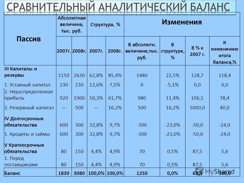 Пассив Абсолютная величина, тыс. руб. Структура, % Изменения 2007г.2008г.2007г.2008г. В абсолютн. величине,тыс. руб. В структуре, % В % к 2007 г. К изменению итога баланса,% III Капиталы и резервы1150263062,8%85,4%148022,5%128,7118,4 1. Уставный капи