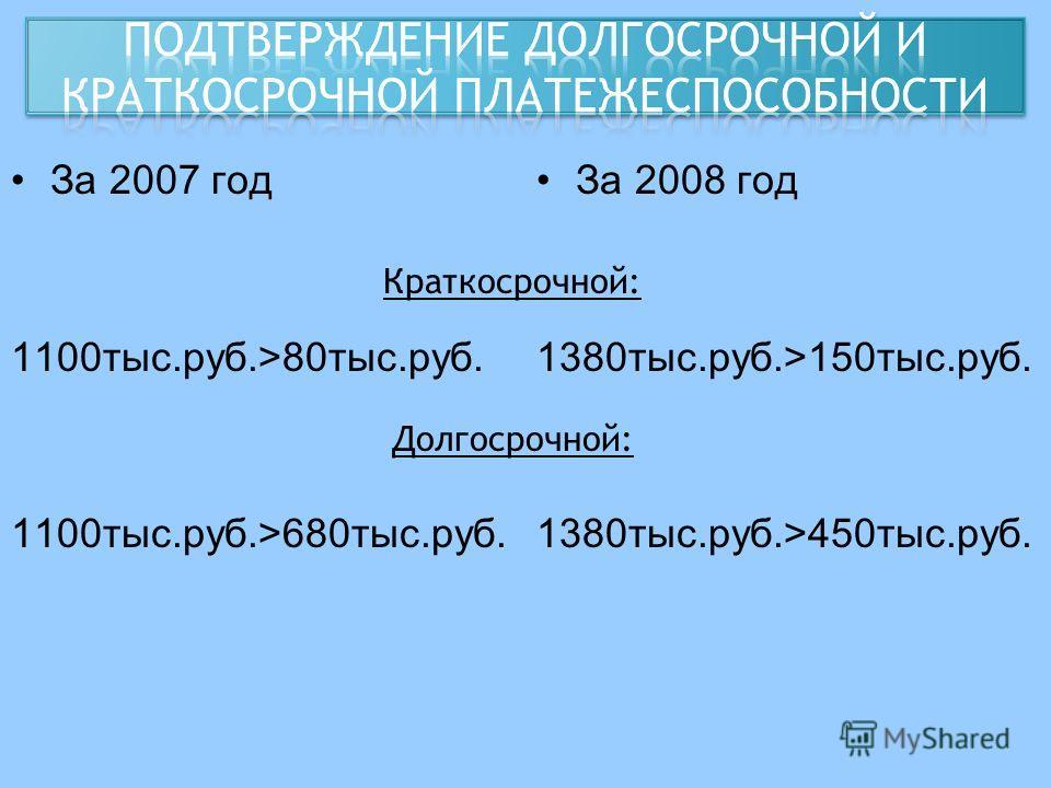 За 2007 год 1100тыс.руб.>80тыс.руб. 1100тыс.руб.>680тыс.руб. За 2008 год 1380тыс.руб.>150тыс.руб. 1380тыс.руб.>450тыс.руб. Краткосрочной: Долгосрочной:
