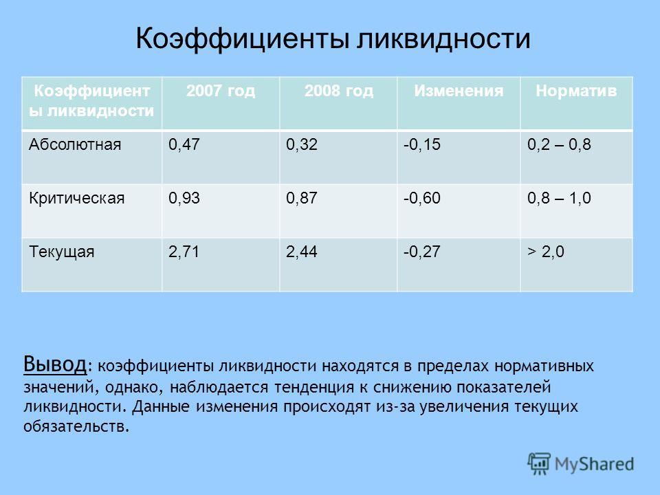 Коэффициент ы ликвидности 2007 год2008 годИзмененияНорматив Абсолютная0,470,32-0,150,2 – 0,8 Критическая0,930,87-0,600,8 – 1,0 Текущая2,712,44-0,27> 2,0 Коэффициенты ликвидности Вывод : коэффициенты ликвидности находятся в пределах нормативных значен