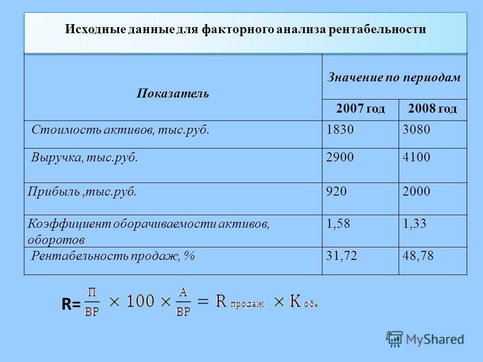 R= Показатель Значение по периодам 2007 год2008 год Стоимость активов, тыс.руб.18303080 Выручка, тыс.руб.29004100 Прибыль,тыс.руб.9202000 Коэффициент оборачиваемости активов, оборотов 1,581,33 Рентабельность продаж, %31,7248,78 Исходные данные для фа