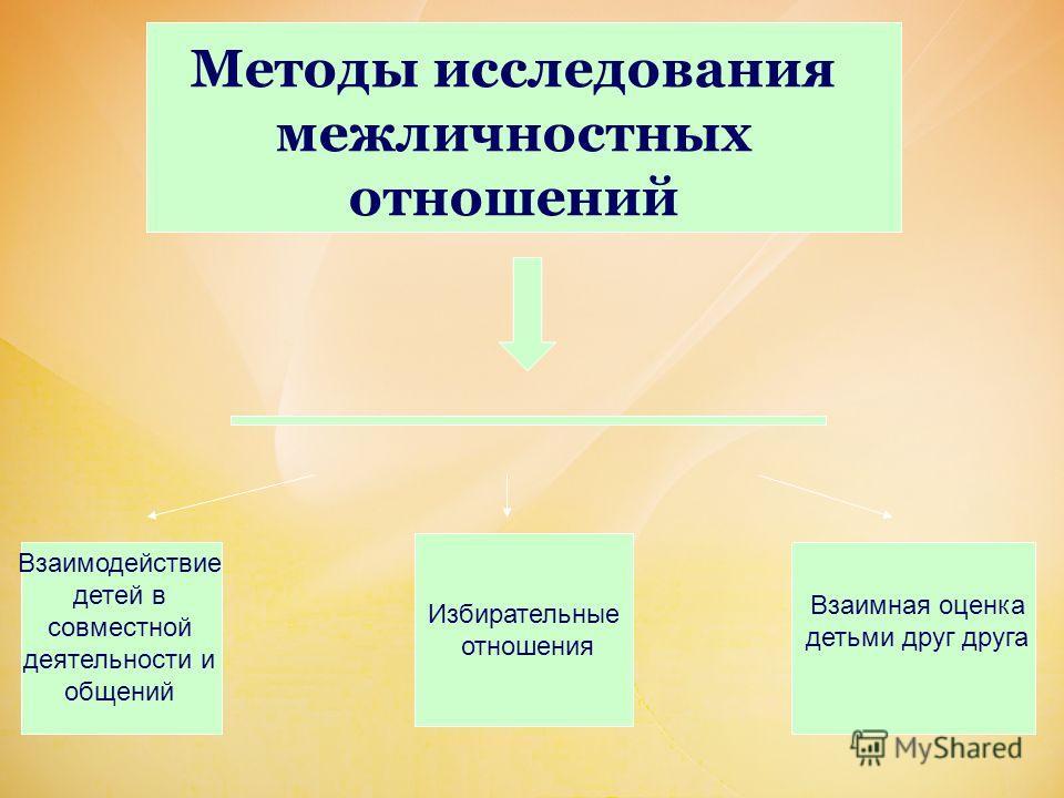 Методы исследования межличностных отношений Взаимодействие детей в совместной деятельности и общений Избирательные отношения Взаимная оценка детьми друг друга
