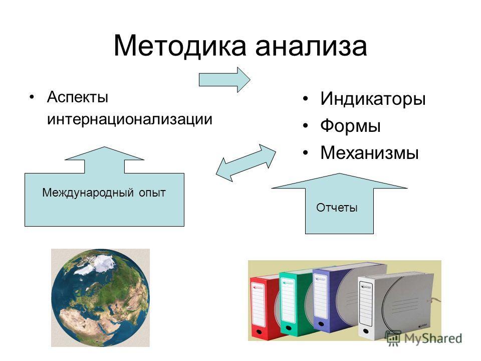 Методика анализа Аспекты интернационализации Индикаторы Формы Механизмы Международный опыт Отчеты