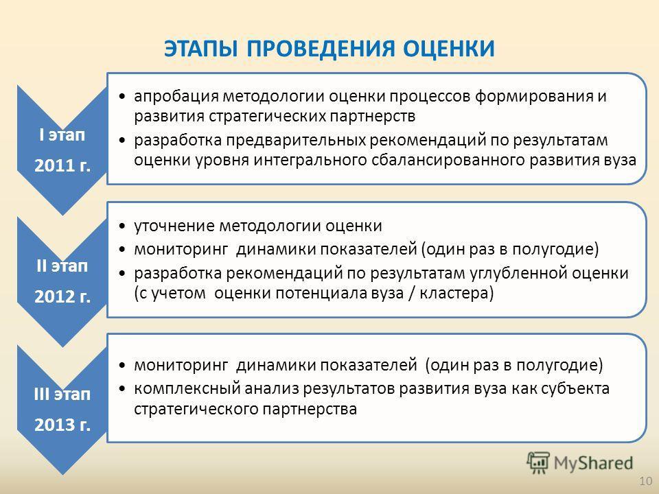 ЭТАПЫ ПРОВЕДЕНИЯ ОЦЕНКИ I этап 2011 г. апробация методологии оценки процессов формирования и развития стратегических партнерств разработка предварительных рекомендаций по результатам оценки уровня интегрального сбалансированного развития вуза II этап