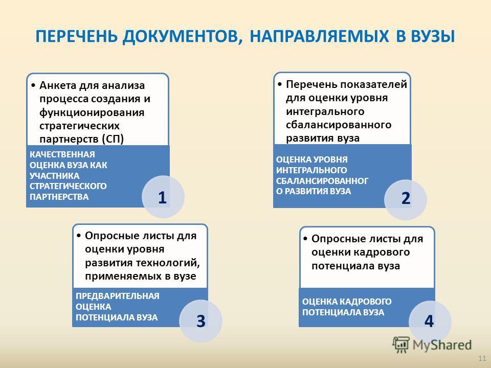 ПЕРЕЧЕНЬ ДОКУМЕНТОВ, НАПРАВЛЯЕМЫХ В ВУЗЫ Анкета для анализа процесса создания и функционирования стратегических партнерств (СП) КАЧЕСТВЕННАЯ ОЦЕНКА ВУЗА КАК УЧАСТНИКА СТРАТЕГИЧЕСКОГО ПАРТНЕРСТВА Перечень показателей для оценки уровня интегрального сб