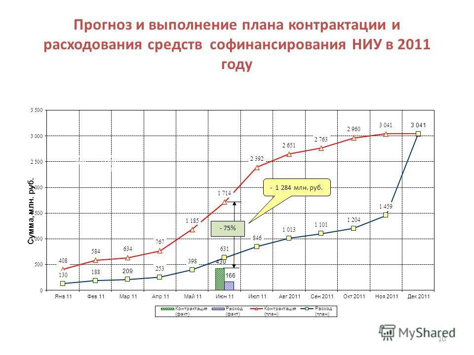 Прогноз и выполнение плана контрактации и расходования средств софинансирования НИУ в 2011 году 10