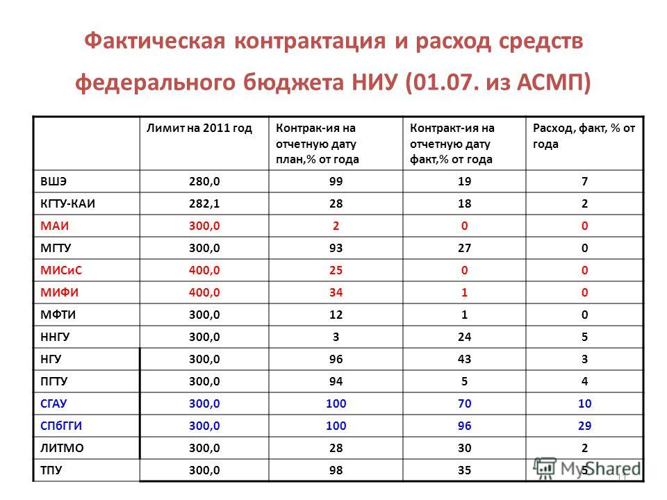 Фактическая контрактация и расход средств федерального бюджета НИУ (01.07. из АСМП) Лимит на 2011 годКонтрак-ия на отчетную дату план,% от года Контракт-ия на отчетную дату факт,% от года Расход, факт, % от года ВШЭ280,099197 КГТУ-КАИ282,128182 МАИ30
